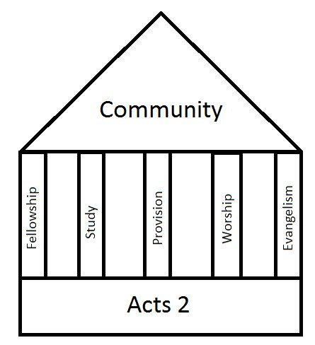 5 Pillars of Community